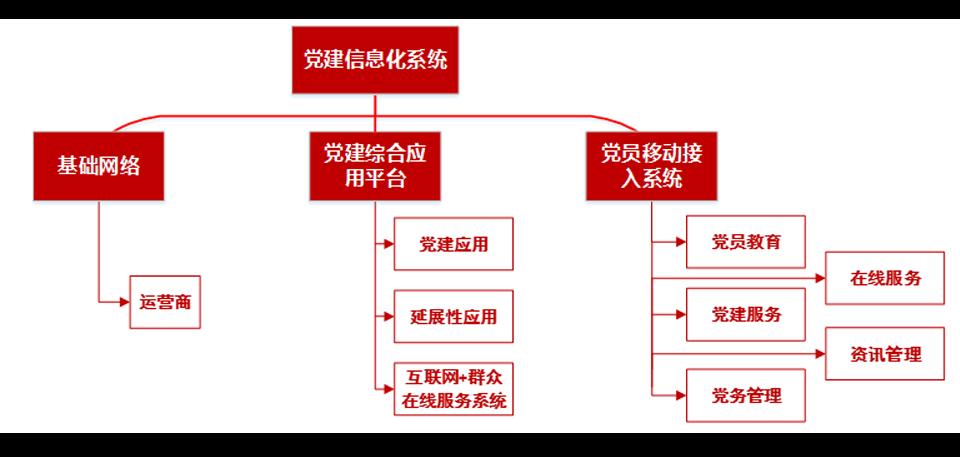 党建信息化系统总体架构