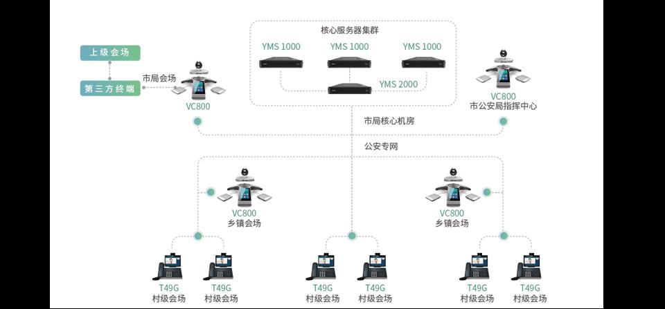 公检法视频系统组网