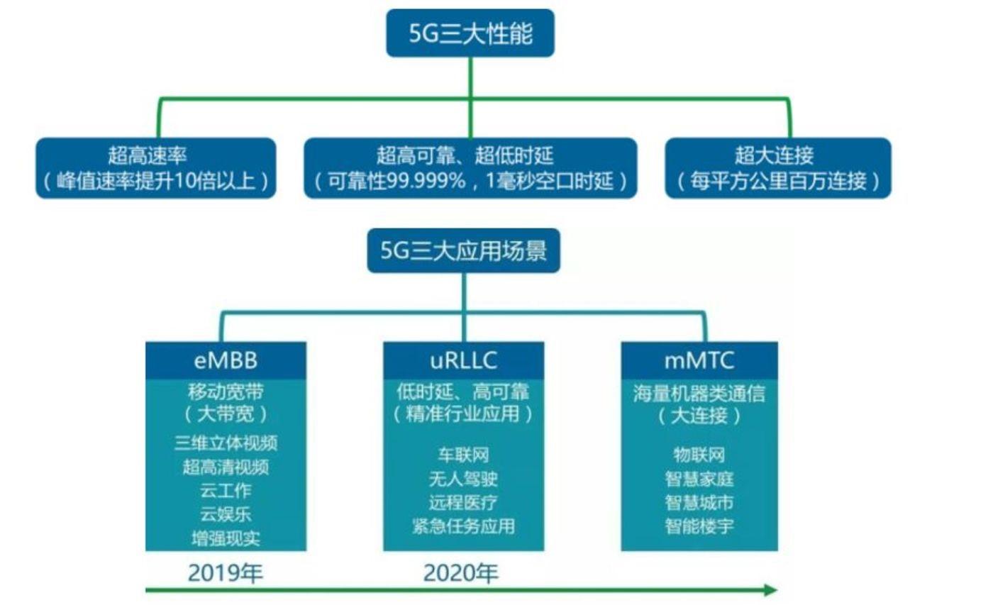 深入浅出解析5G核心应用之云视频行业