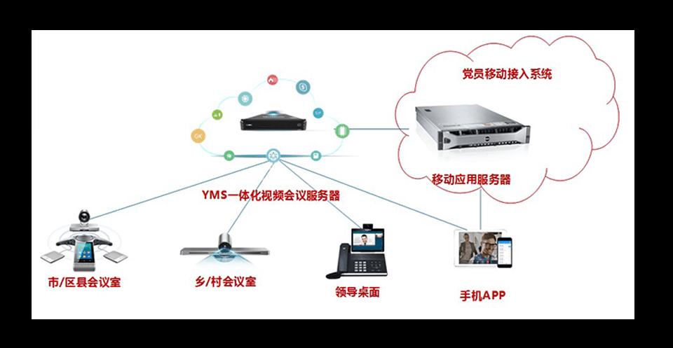党建信息化系统设备