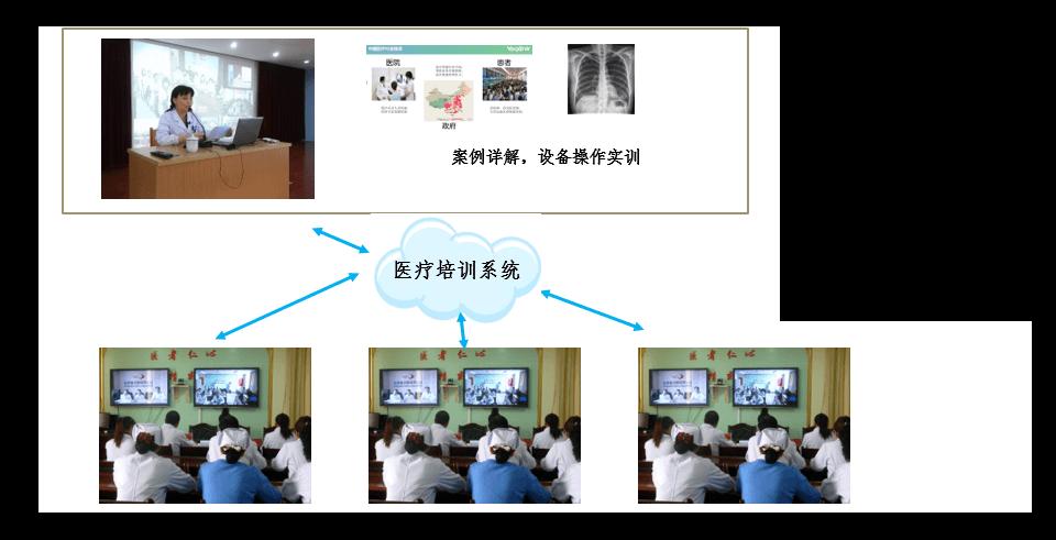 远程医疗培训